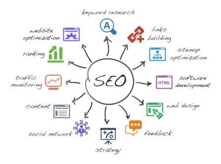 Seo оптимизации сделать кнопку онлайн для сайта