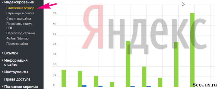 статистика обхода Яндекс