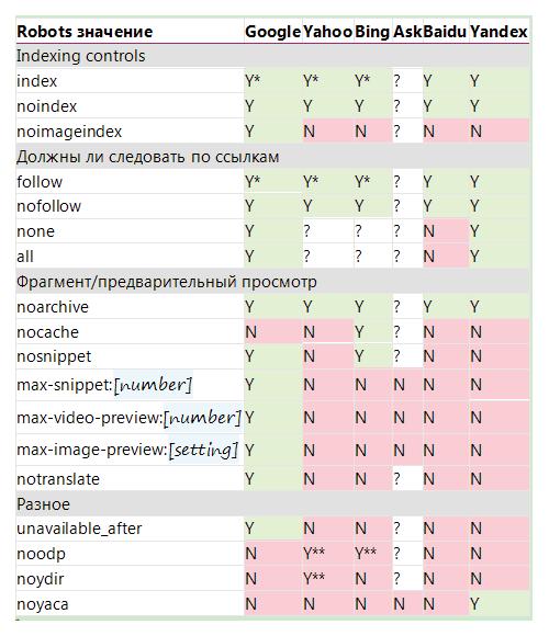 таблица показывает, какие поисковые системы поддерживают какие значениярассматриваемых тегов
