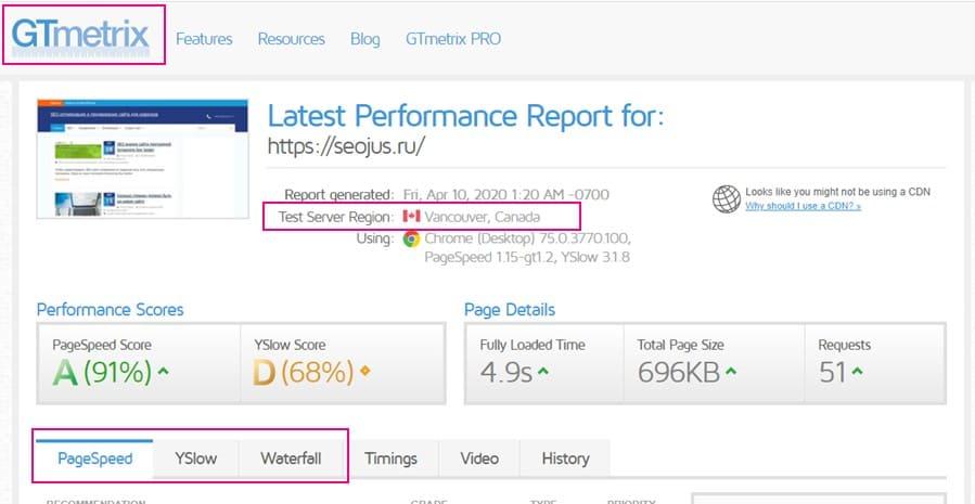 GTmetrix тестирование скорости сайта